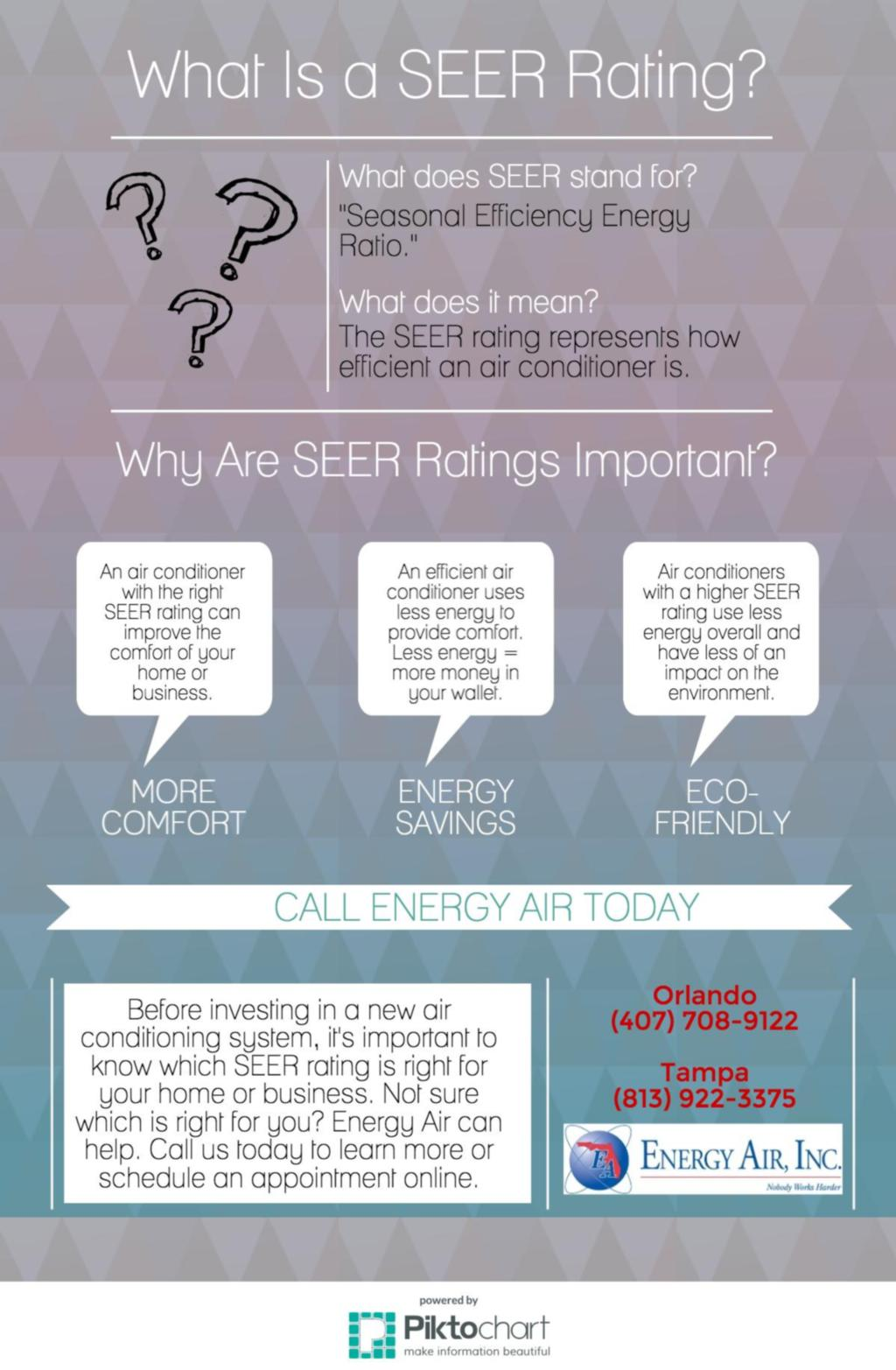 What Is a SEER Rating?